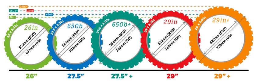 Размер на гумите